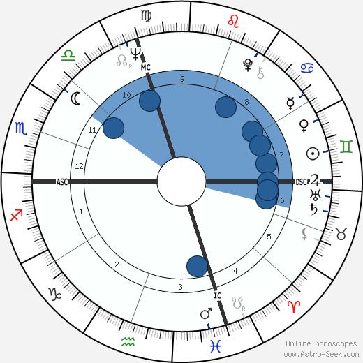 Robert Kraft wikipedia, horoscope, astrology, instagram
