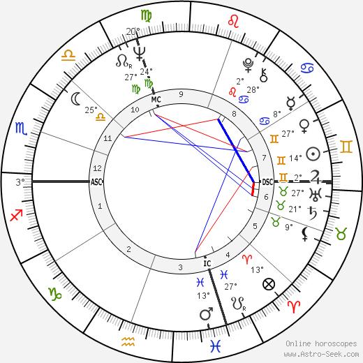 Robert Kraft birth chart, biography, wikipedia 2018, 2019