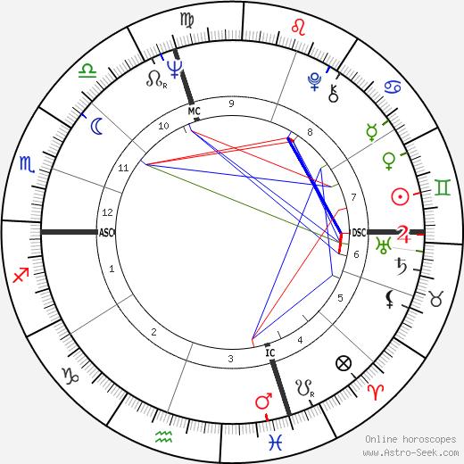 Robert Kraft astro natal birth chart, Robert Kraft horoscope, astrology