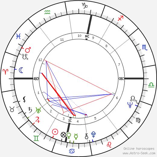 Роже Лемерр Roger Lemerre день рождения гороскоп, Roger Lemerre Натальная карта онлайн