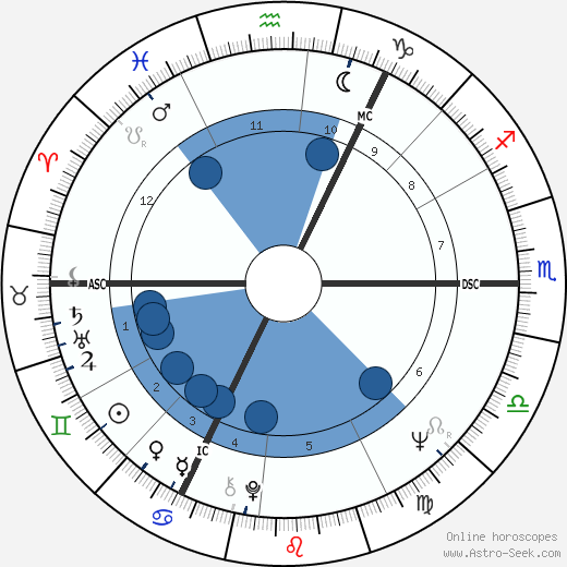 Roy Harper wikipedia, horoscope, astrology, instagram