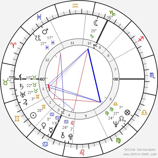 Roy Harper birth chart, biography, wikipedia 2019, 2020