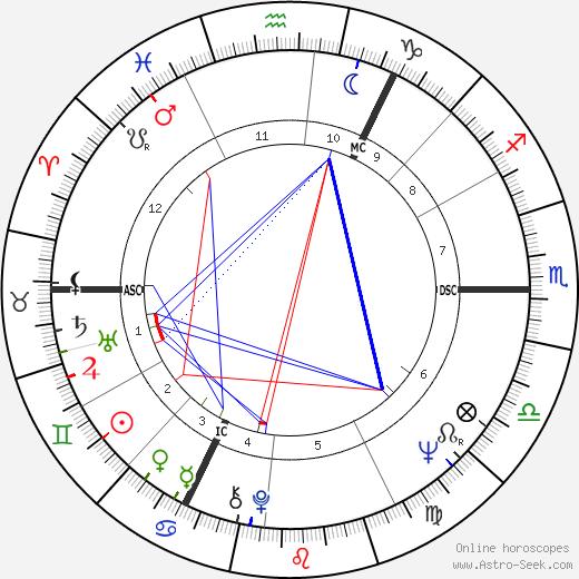 Roy Harper astro natal birth chart, Roy Harper horoscope, astrology
