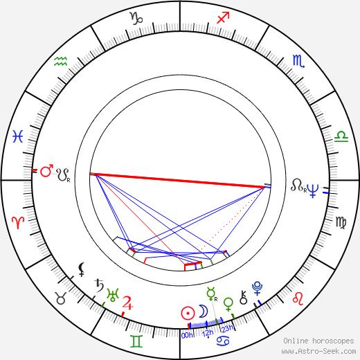 Roy Marsden tema natale, oroscopo, Roy Marsden oroscopi gratuiti, astrologia