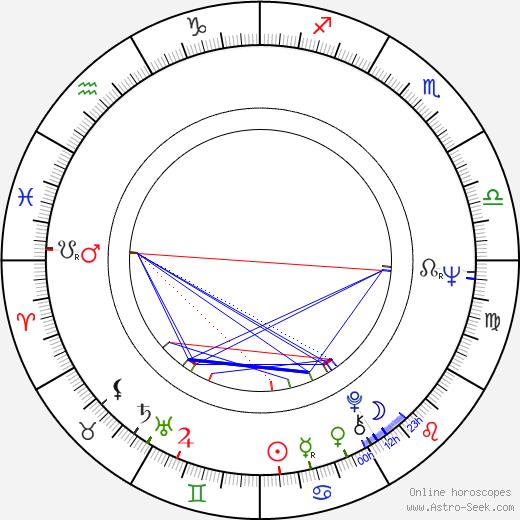 Sirkka Saarnio birth chart, Sirkka Saarnio astro natal horoscope, astrology