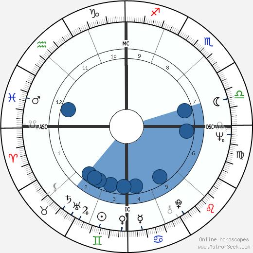 Spalding Gray wikipedia, horoscope, astrology, instagram