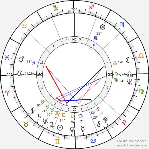 Spalding Gray birth chart, biography, wikipedia 2019, 2020