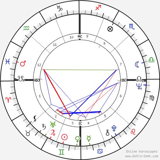 Spalding Gray astro natal birth chart, Spalding Gray horoscope, astrology