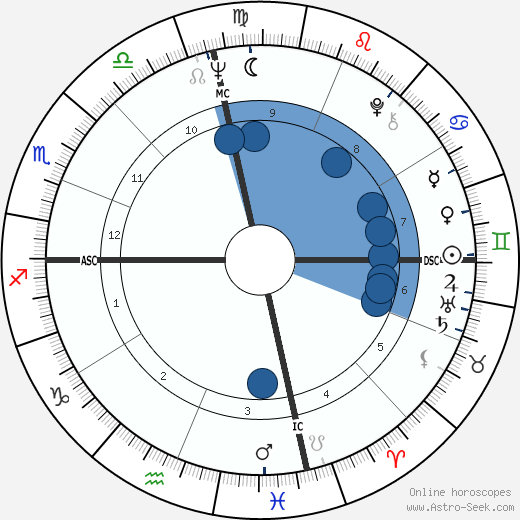 Stacy Keach wikipedia, horoscope, astrology, instagram