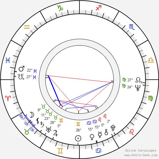 Stephen Frears birth chart, biography, wikipedia 2019, 2020