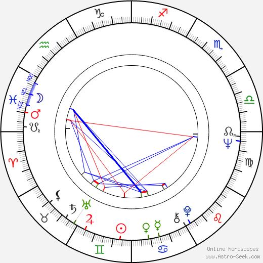 Terttu Talonen astro natal birth chart, Terttu Talonen horoscope, astrology