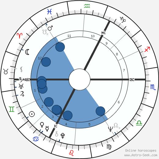 Václav Klaus wikipedia, horoscope, astrology, instagram