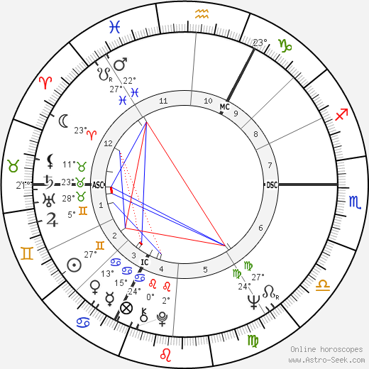 Václav Klaus birth chart, biography, wikipedia 2019, 2020
