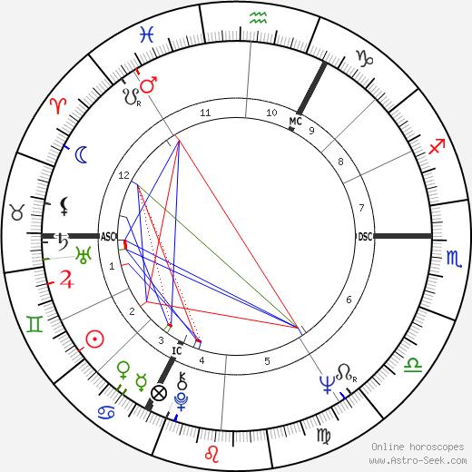 Václav Klaus astro natal birth chart, Václav Klaus horoscope, astrology