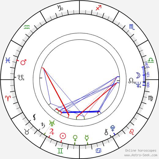 Valentin Uritescu день рождения гороскоп, Valentin Uritescu Натальная карта онлайн