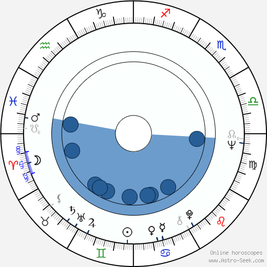 Valentina Malyavina wikipedia, horoscope, astrology, instagram