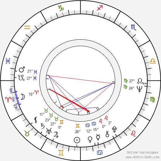 Valentina Malyavina birth chart, biography, wikipedia 2019, 2020