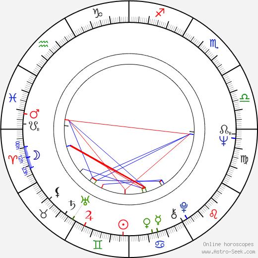 Valentina Malyavina astro natal birth chart, Valentina Malyavina horoscope, astrology