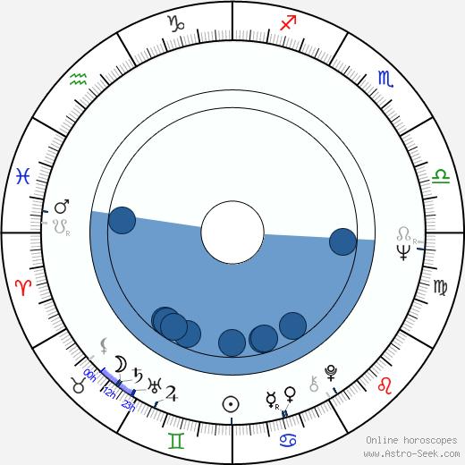 Valeriy Zolotukhin wikipedia, horoscope, astrology, instagram