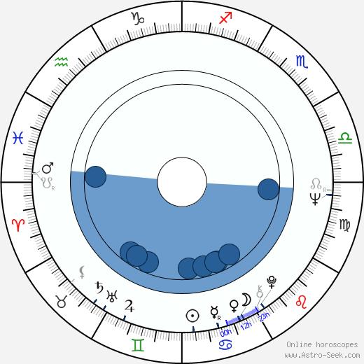 Yves Beauchemin wikipedia, horoscope, astrology, instagram