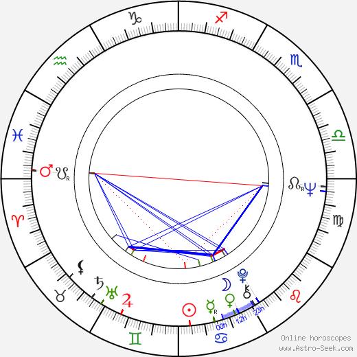 Yves Beauchemin tema natale, oroscopo, Yves Beauchemin oroscopi gratuiti, astrologia