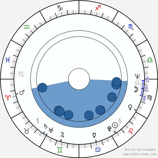 Albie Thoms wikipedia, horoscope, astrology, instagram