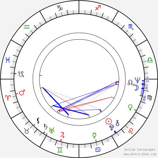 Albie Thoms tema natale, oroscopo, Albie Thoms oroscopi gratuiti, astrologia