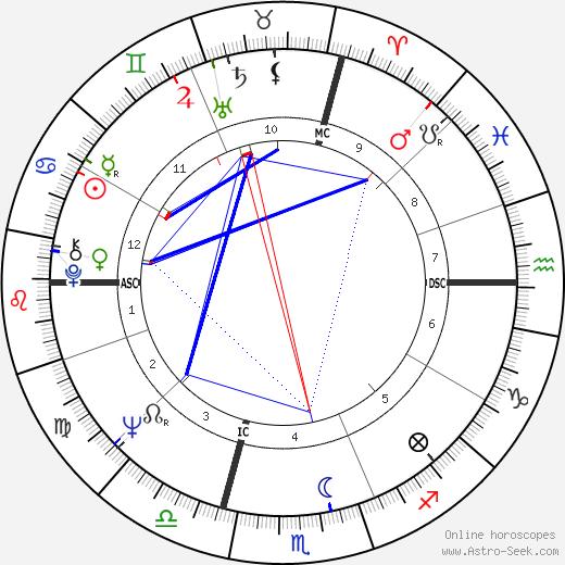 Alexandrina Stefania Comaneci tema natale, oroscopo, Alexandrina Stefania Comaneci oroscopi gratuiti, astrologia