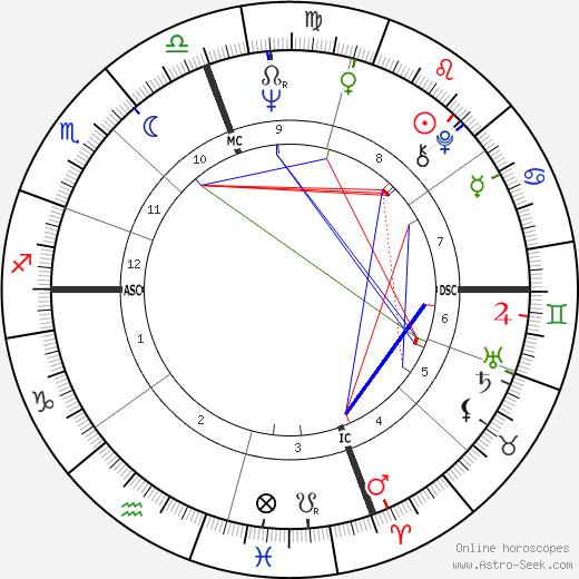 Bob Barton день рождения гороскоп, Bob Barton Натальная карта онлайн