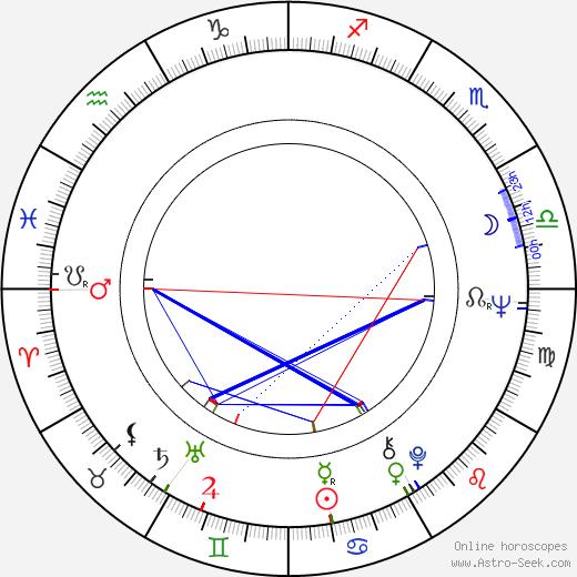 Chris Noel astro natal birth chart, Chris Noel horoscope, astrology