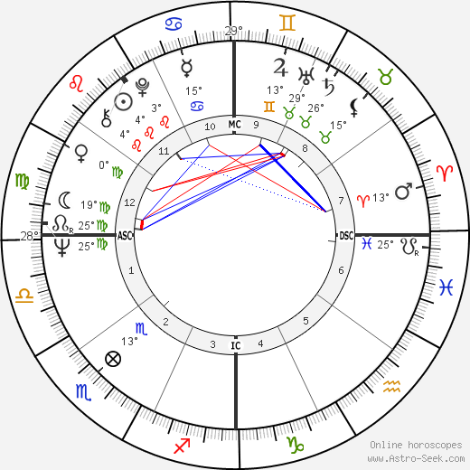Colin Higgins birth chart, biography, wikipedia 2017, 2018