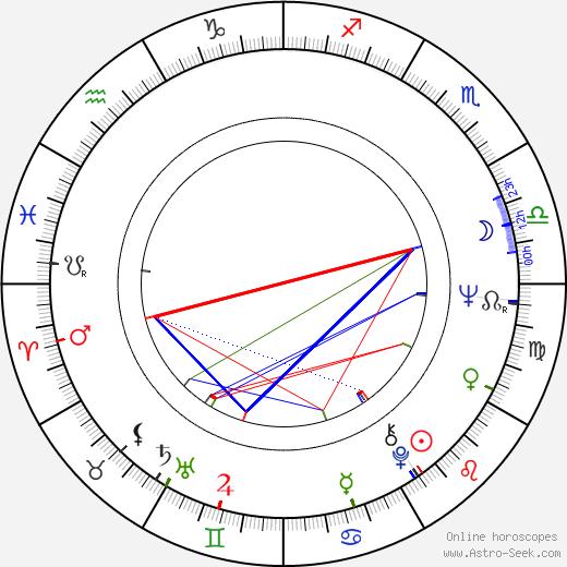 Curtis Jones birth chart, Curtis Jones astro natal horoscope, astrology