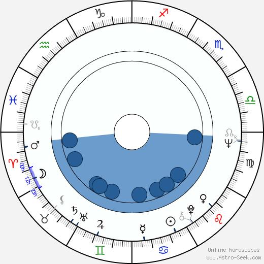 Damian Damiecki wikipedia, horoscope, astrology, instagram