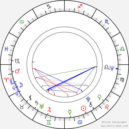 Damian Damiecki день рождения гороскоп, Damian Damiecki Натальная карта онлайн