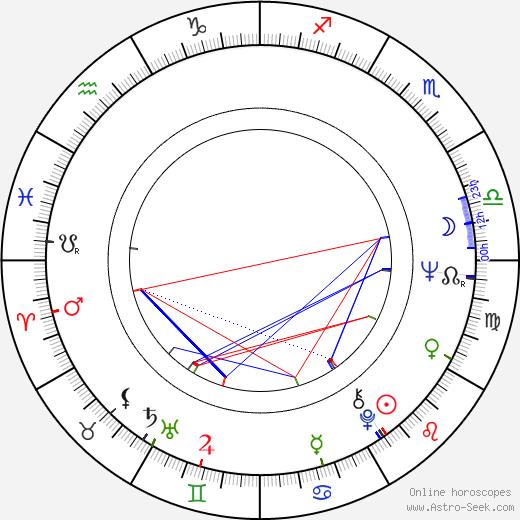 David Warner день рождения гороскоп, David Warner Натальная карта онлайн