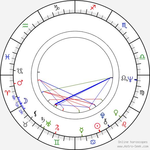 Десмонд Деккер Desmond Dekker день рождения гороскоп, Desmond Dekker Натальная карта онлайн