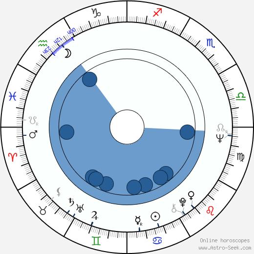 Erkki Kurenniemi wikipedia, horoscope, astrology, instagram