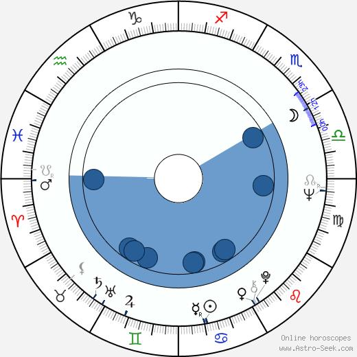 Gennadi Korolkov wikipedia, horoscope, astrology, instagram