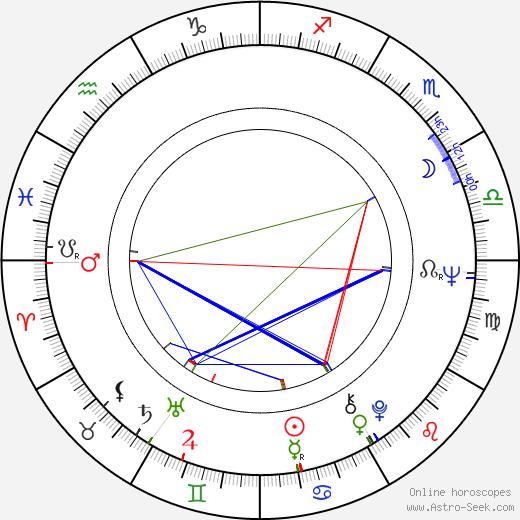 Gennadi Korolkov astro natal birth chart, Gennadi Korolkov horoscope, astrology