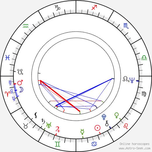 Geoffrey Burgon birth chart, Geoffrey Burgon astro natal horoscope, astrology