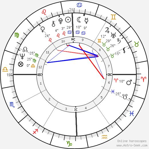 George Clinton birth chart, biography, wikipedia 2018, 2019