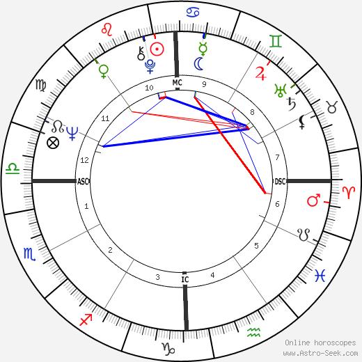 George Clinton astro natal birth chart, George Clinton horoscope, astrology