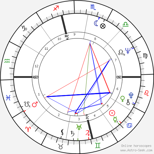 Gloria Allred Astro Birth Chart Horoscope Date Of Birth