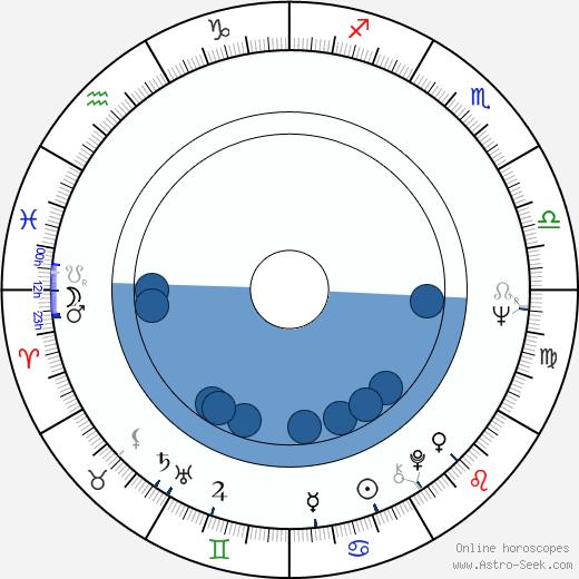 Günter Junghans wikipedia, horoscope, astrology, instagram