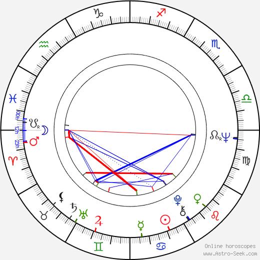 Günter Junghans birth chart, Günter Junghans astro natal horoscope, astrology
