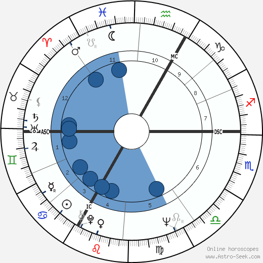 Jacques Perrin wikipedia, horoscope, astrology, instagram