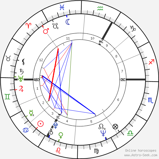 Jacques Perrin tema natale, oroscopo, Jacques Perrin oroscopi gratuiti, astrologia