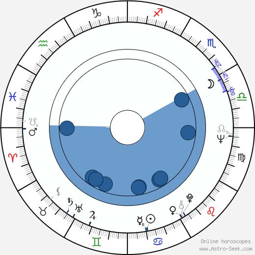 Jana Klusáková wikipedia, horoscope, astrology, instagram