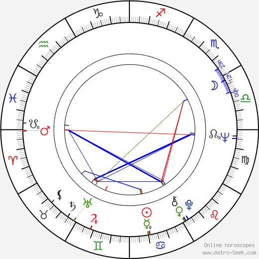Jana Klusáková birth chart, Jana Klusáková astro natal horoscope, astrology