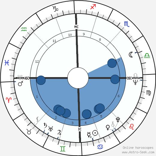 Jerome Henri Carrein wikipedia, horoscope, astrology, instagram